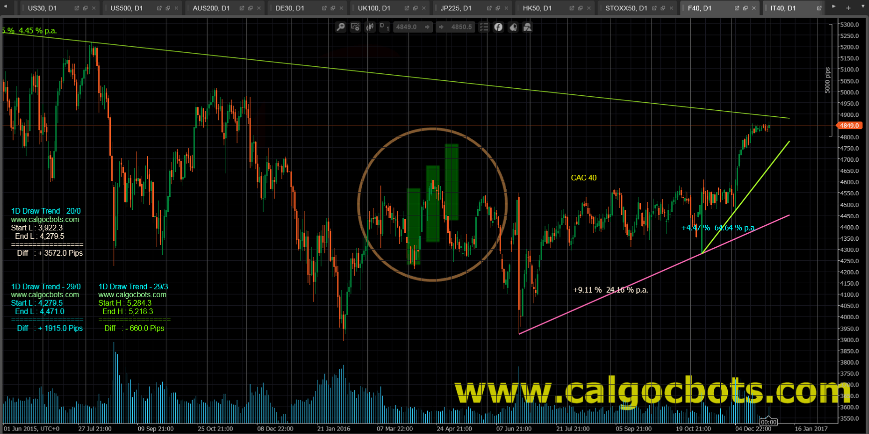 1D Draw Trend - cAlgo and cTrader Indicator - CAC 40 Index French stock market index Daily Chart - 004