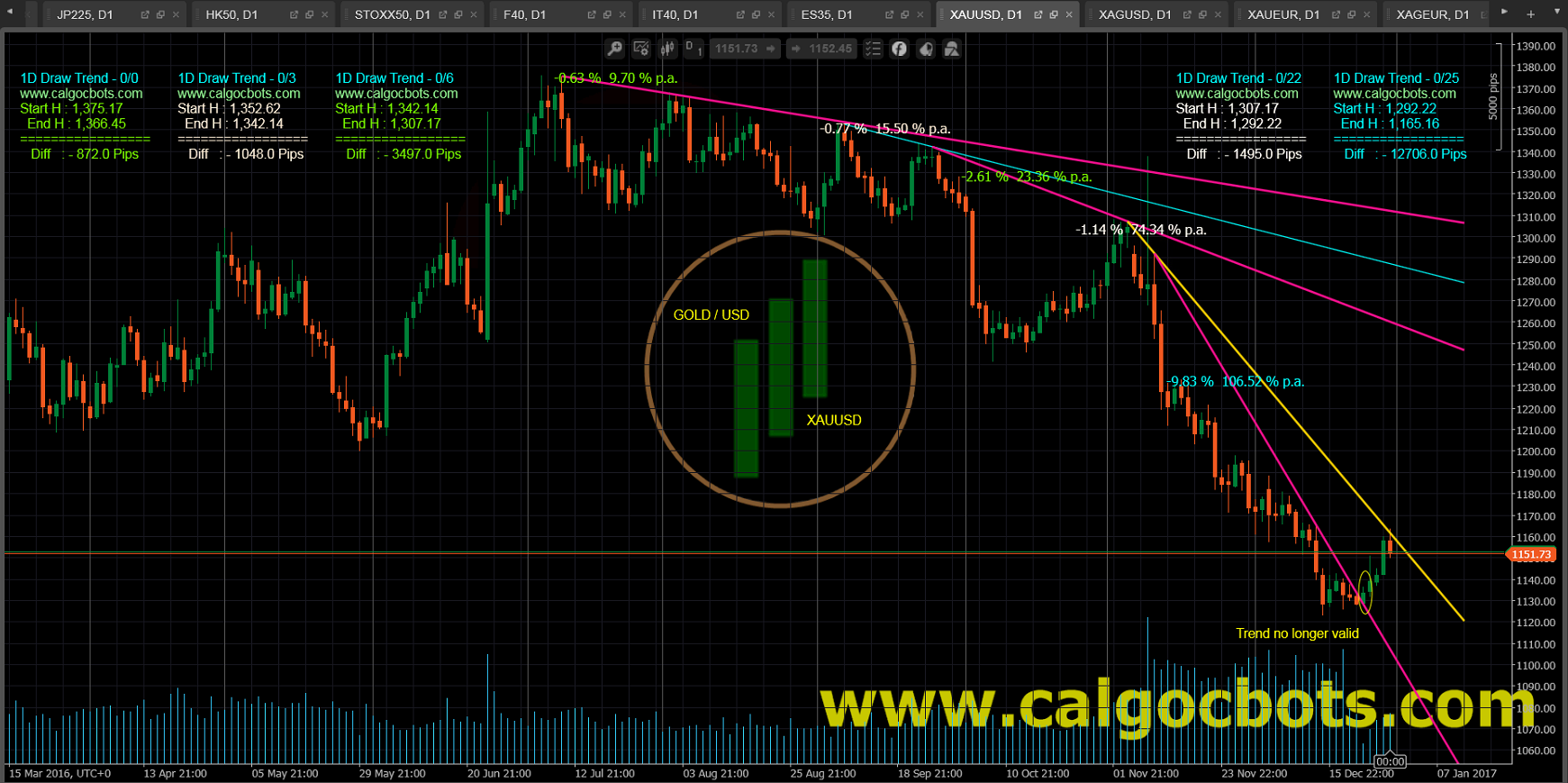1D Draw Trend - cAlgo and cTrader Indicator - Gold USD Spot - XAUUSD Daily Chart - 004