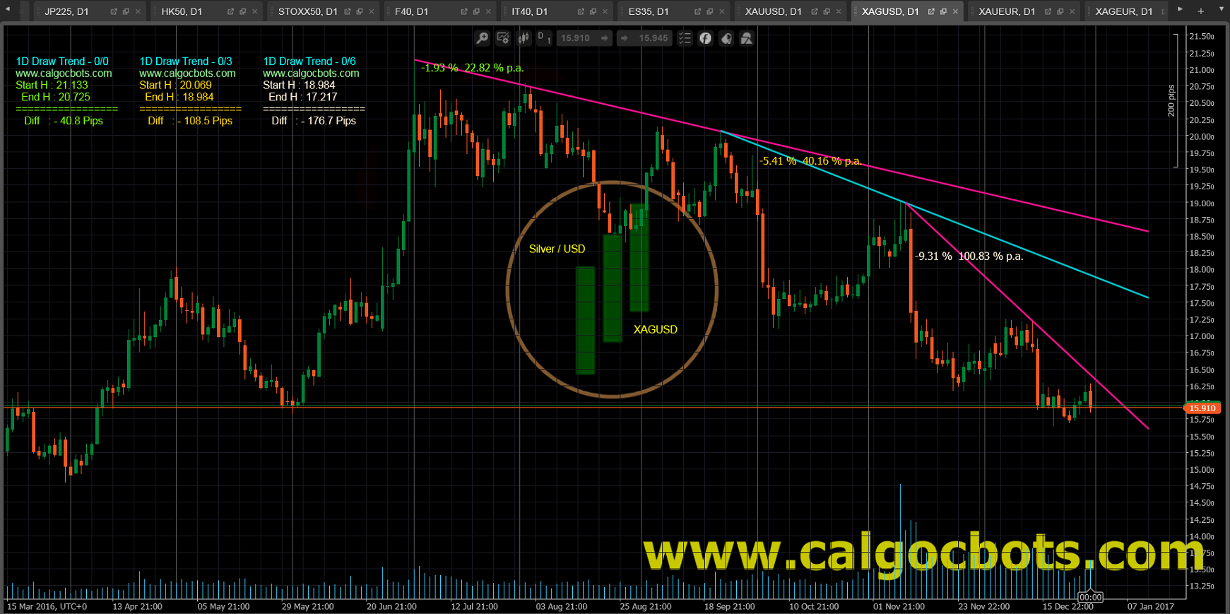 1D Draw Trend - cAlgo and cTrader Indicator - Silver USD Spot - XAGUSD Daily Chart - 004