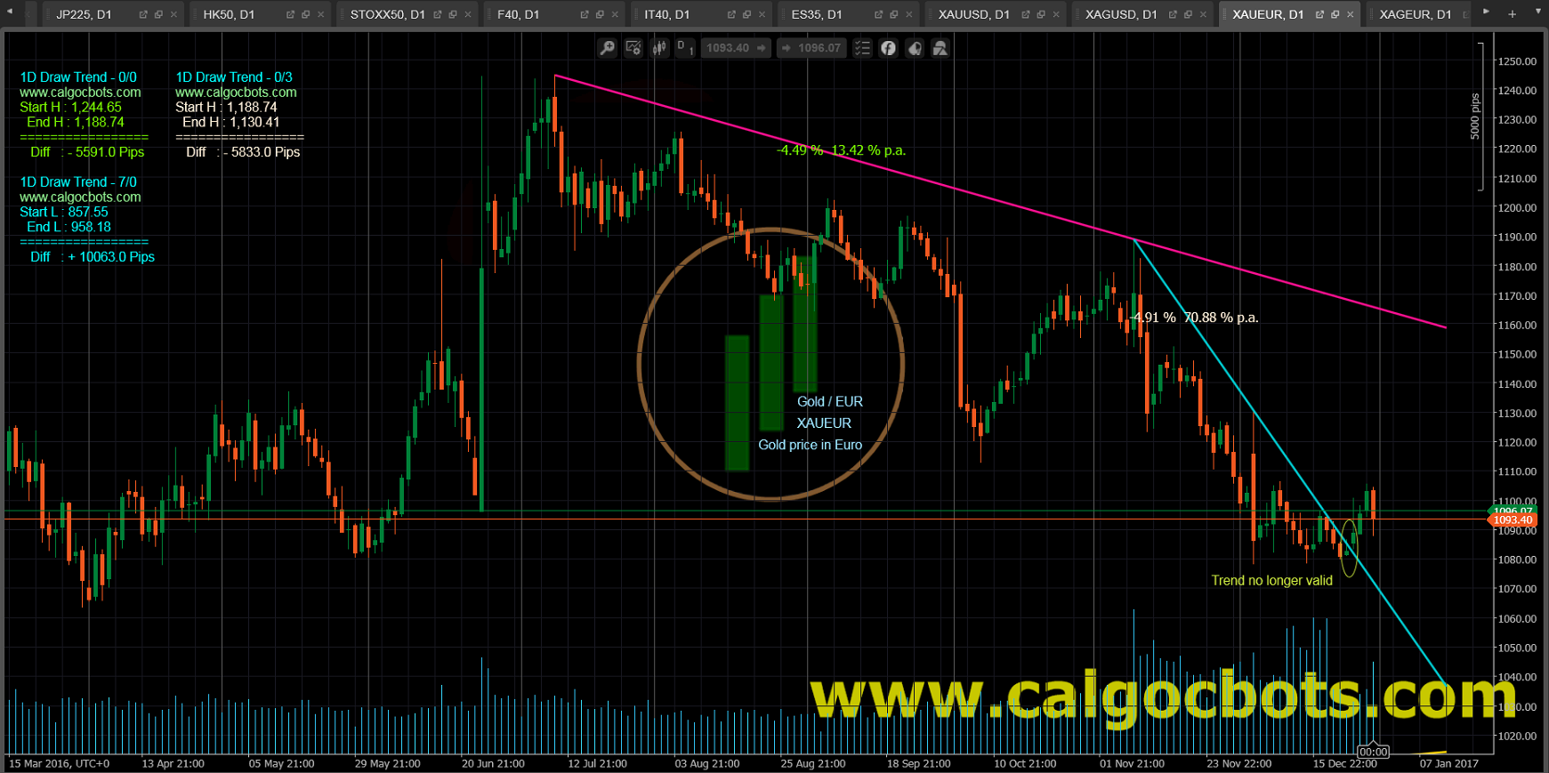 1D Draw Trend - cAlgo and cTrader Indicator - Gold EUR Spot - XAUEUR Daily Chart - 004