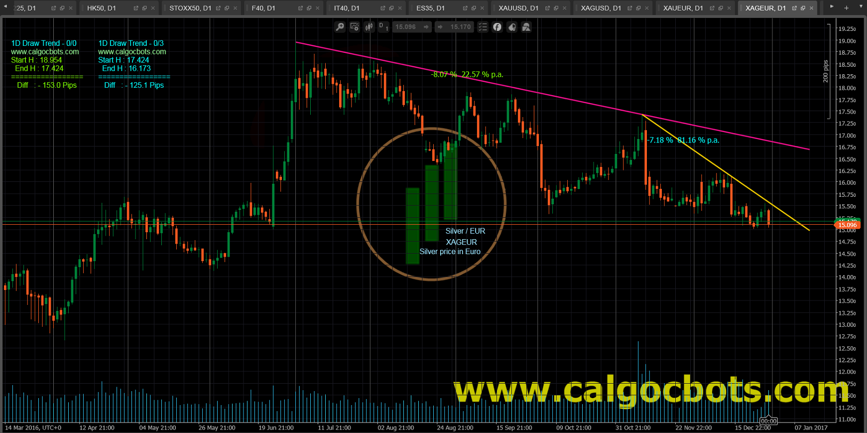 1D Draw Trend - cAlgo and cTrader Indicator - Silver EUR Spot - XAGEUR Daily Chart - 004