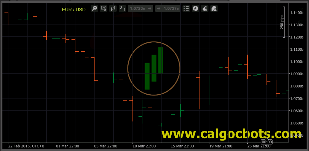 calgo - cbots - ctrader Bar_Chart EUR Index Daily Chart - automated trading 01
