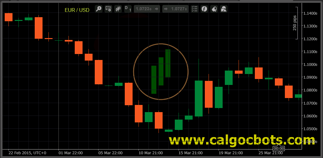 calgo - cbots - ctrader Candlestick_Chart EUR Index Daily Japanese Candlestick Chart - automated trading 01