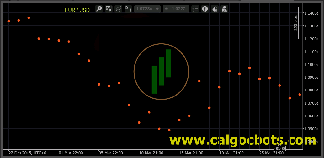 calgo - cbots - ctrader Dots_Chart EUR Index Daily Dots Chart - automated trading 01