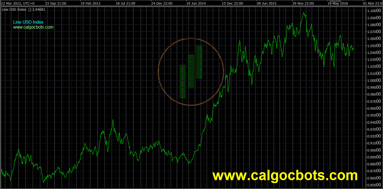 calgo - cbots - Line Chart USD Index Daily 01 ctrader