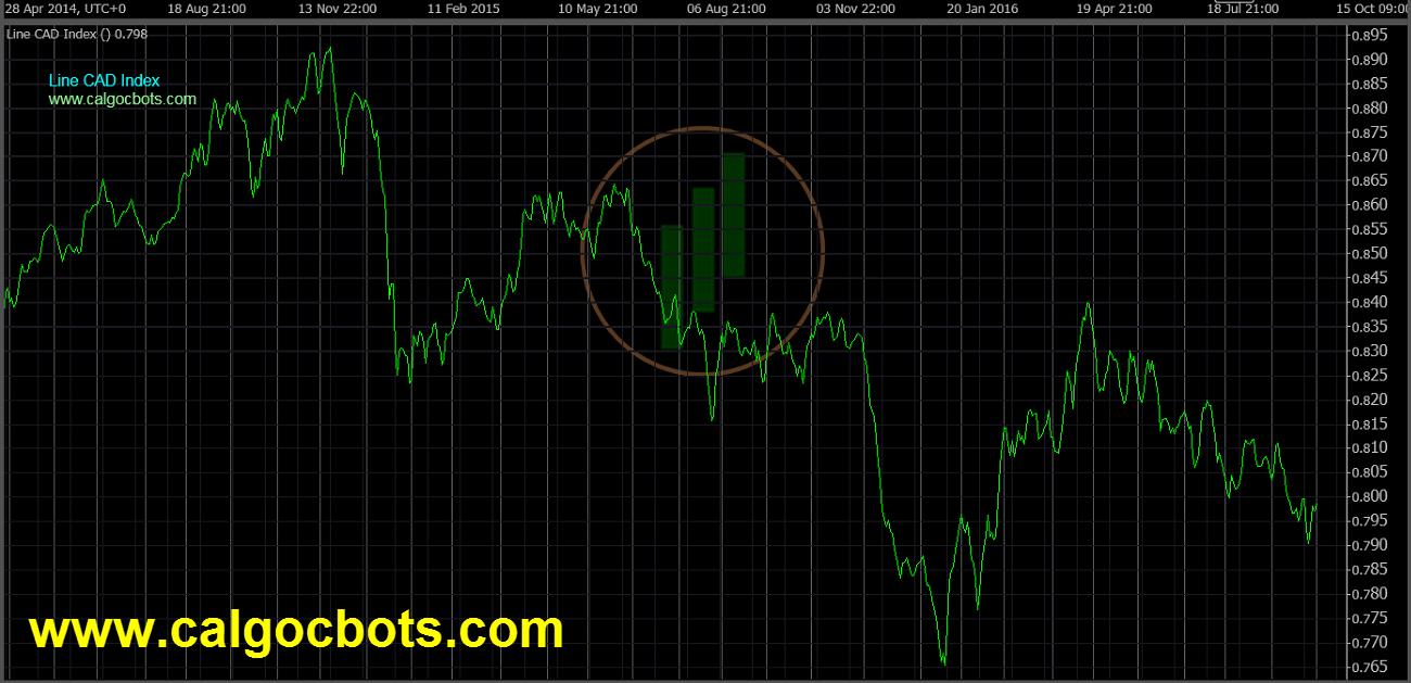 cAlgo cBots - Line Chart CAD Index Chart 01 cTrader