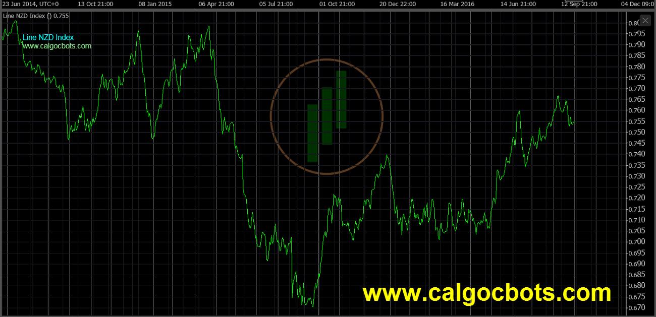 cAlgo cBots - Line Chart NZD Index Chart 01 cTrader