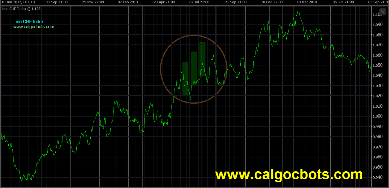 cAlgo cBots - Line Chart CHF Index Chart 01 cTrader