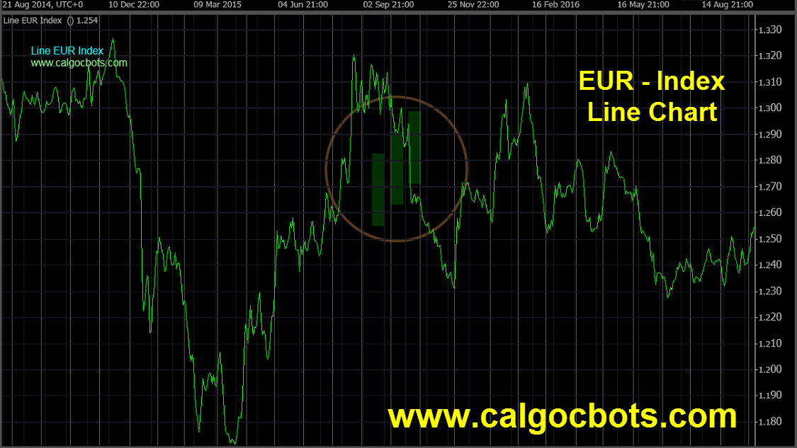 Euro Index Chart - calgo - cbots - ctrader Line_Chart EUR Index Daily Chart - automated trading 01