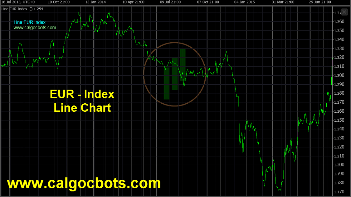 Euro Index Chart - calgo - cbots - ctrader Line_Chart EUR Index Daily Chart - automated trading 02