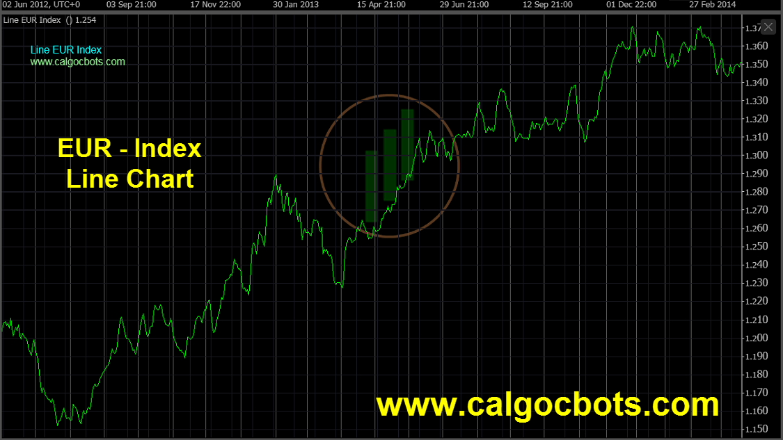 Euro Index Chart - calgo - cbots - ctrader Line_Chart EUR Index Daily Chart - automated trading 03