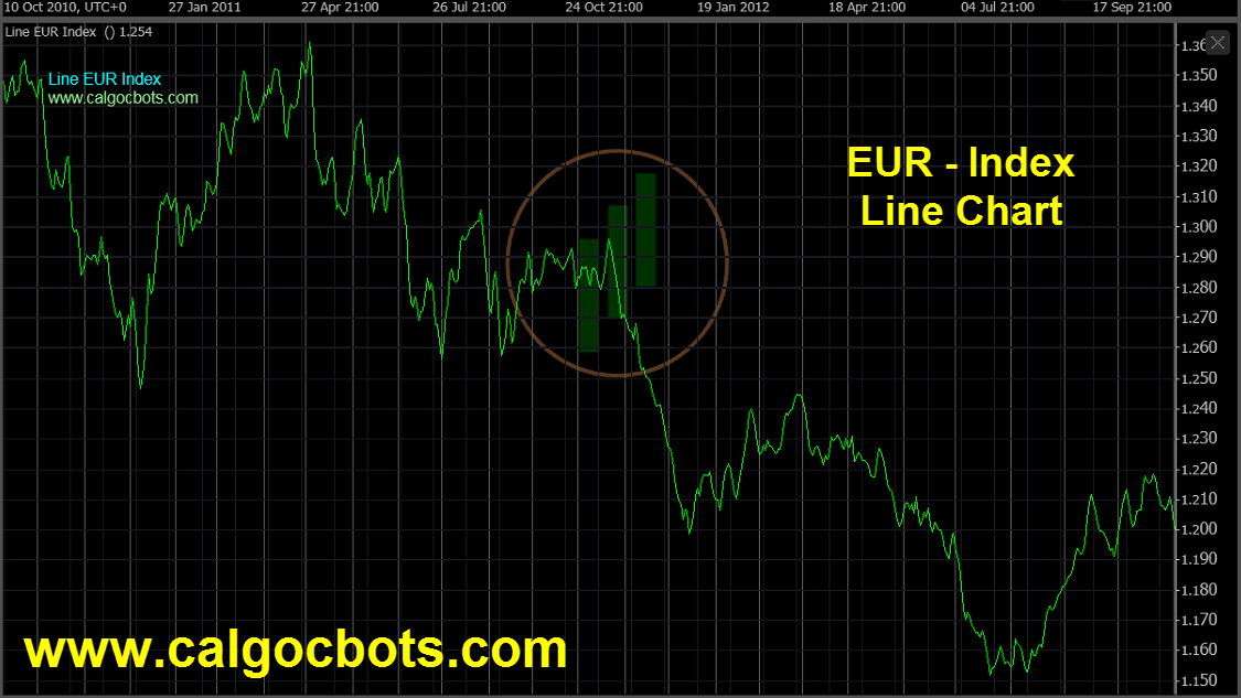 Euro Index Chart - calgo - cbots - ctrader Line_Chart EUR Index Daily Chart - automated trading 04