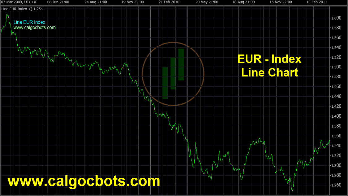 Euro Index Chart - calgo - cbots - ctrader Line_Chart EUR Index Daily Chart - automated trading 05