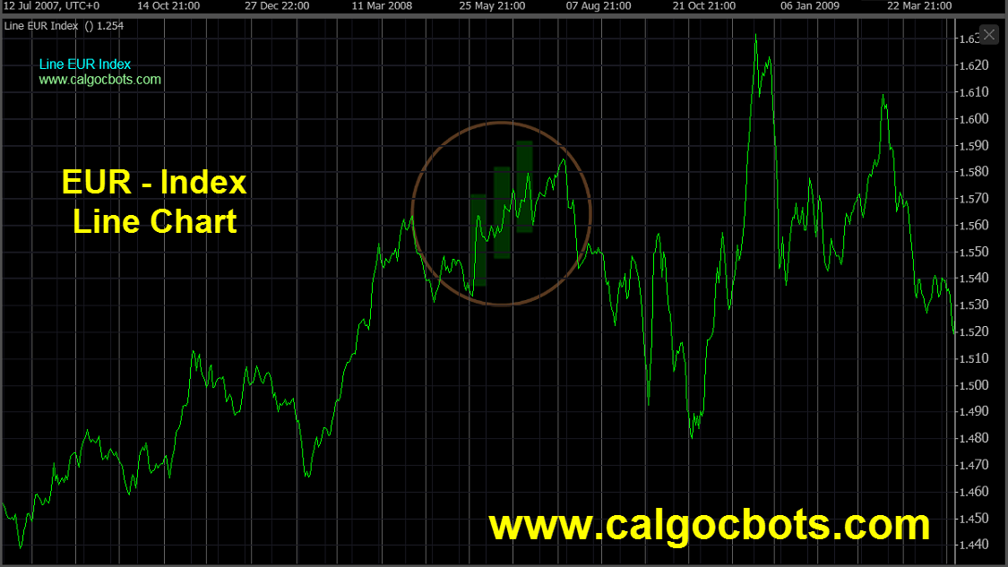 Euro Index Chart - calgo - cbots - ctrader Line_Chart EUR Index Daily Chart - automated trading 06