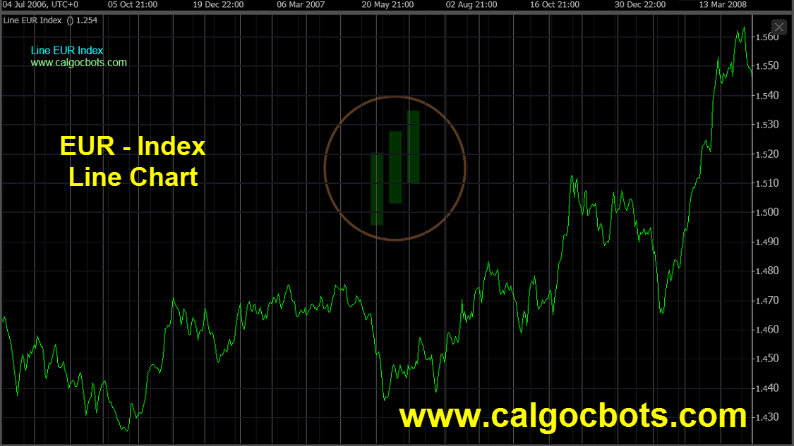 Euro Index Chart - calgo - cbots - ctrader Line_Chart EUR Index Daily Chart - automated trading 07