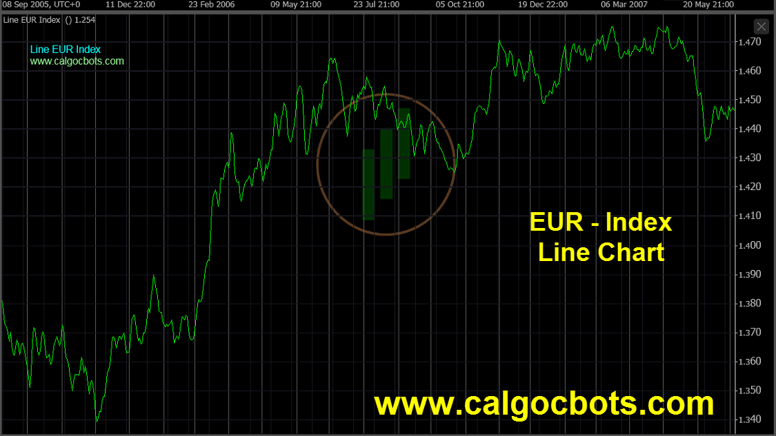 Euro Index Chart - calgo - cbots - ctrader Line_Chart EUR Index Daily Chart - automated trading 08