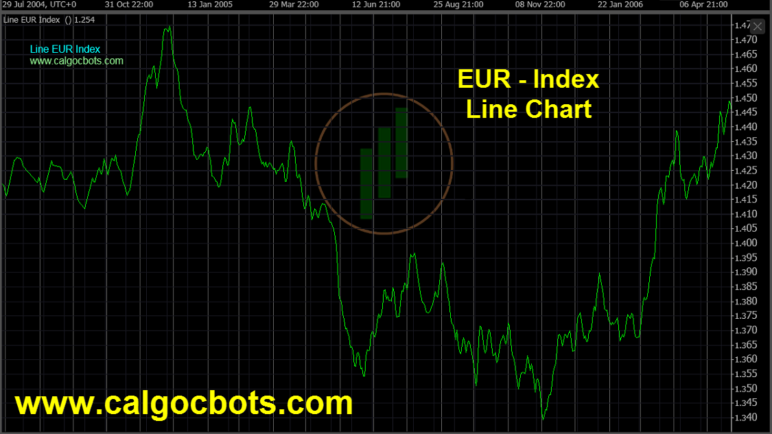 Euro Index Chart - calgo - cbots - ctrader Line_Chart EUR Index Daily Chart - automated trading 09