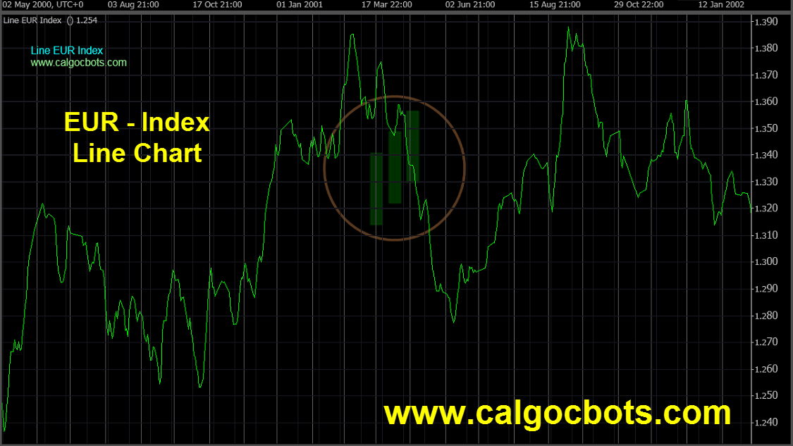 Euro Index Chart - calgo - cbots - ctrader Line_Chart EUR Index Daily Chart - automated trading 10