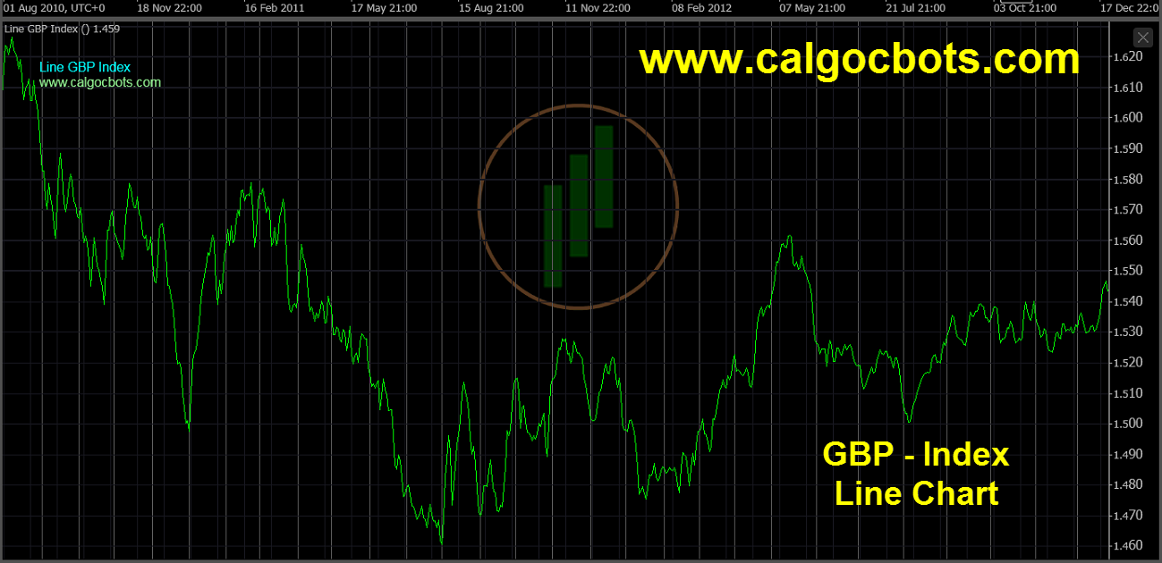 Great Britain Pound Index Chart - calgo - cbots - Line GBP Index Daily Chart 04 ctrader