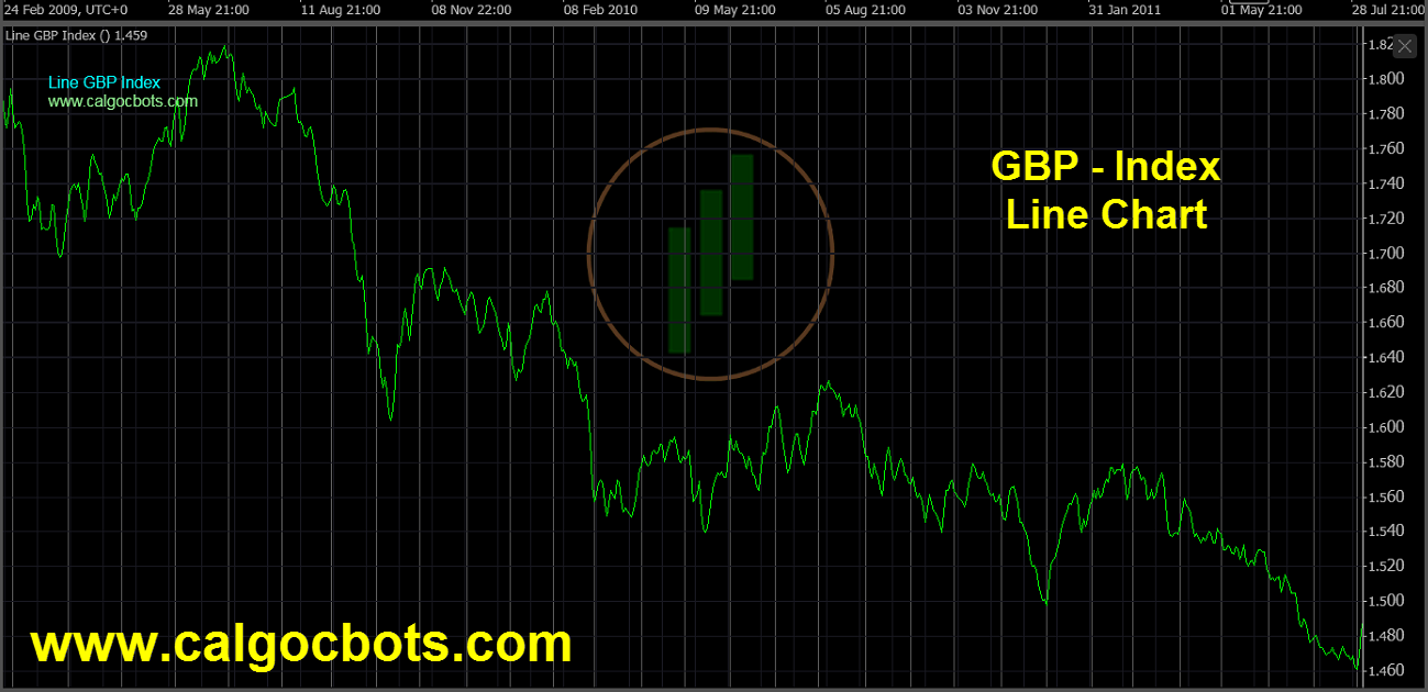 Great Britain Pound Index Chart - calgo - cbots - Line GBP Index Daily Chart 05 ctrader