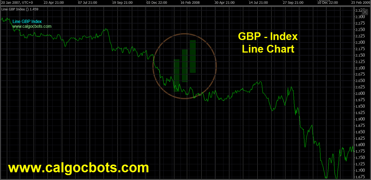 Great Britain Pound Index Chart - calgo - cbots - Line GBP Index Daily Chart 06 ctrader