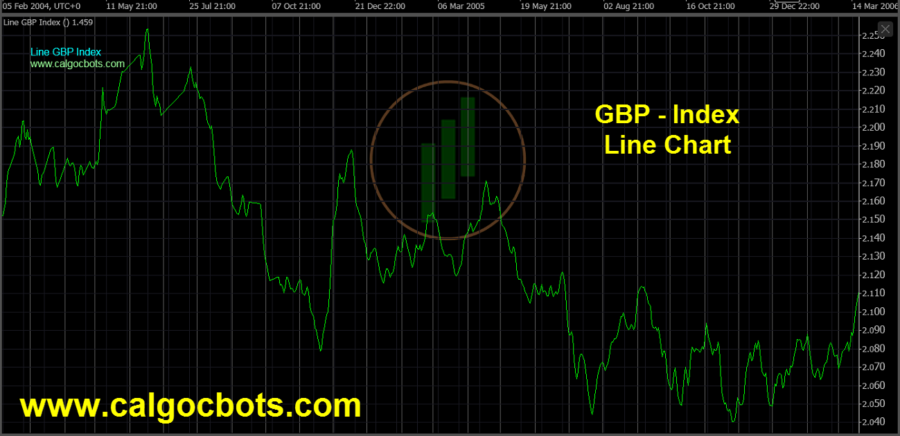 Great Britain Pound Index Chart - calgo - cbots - Line GBP Index Daily Chart 08 ctrader