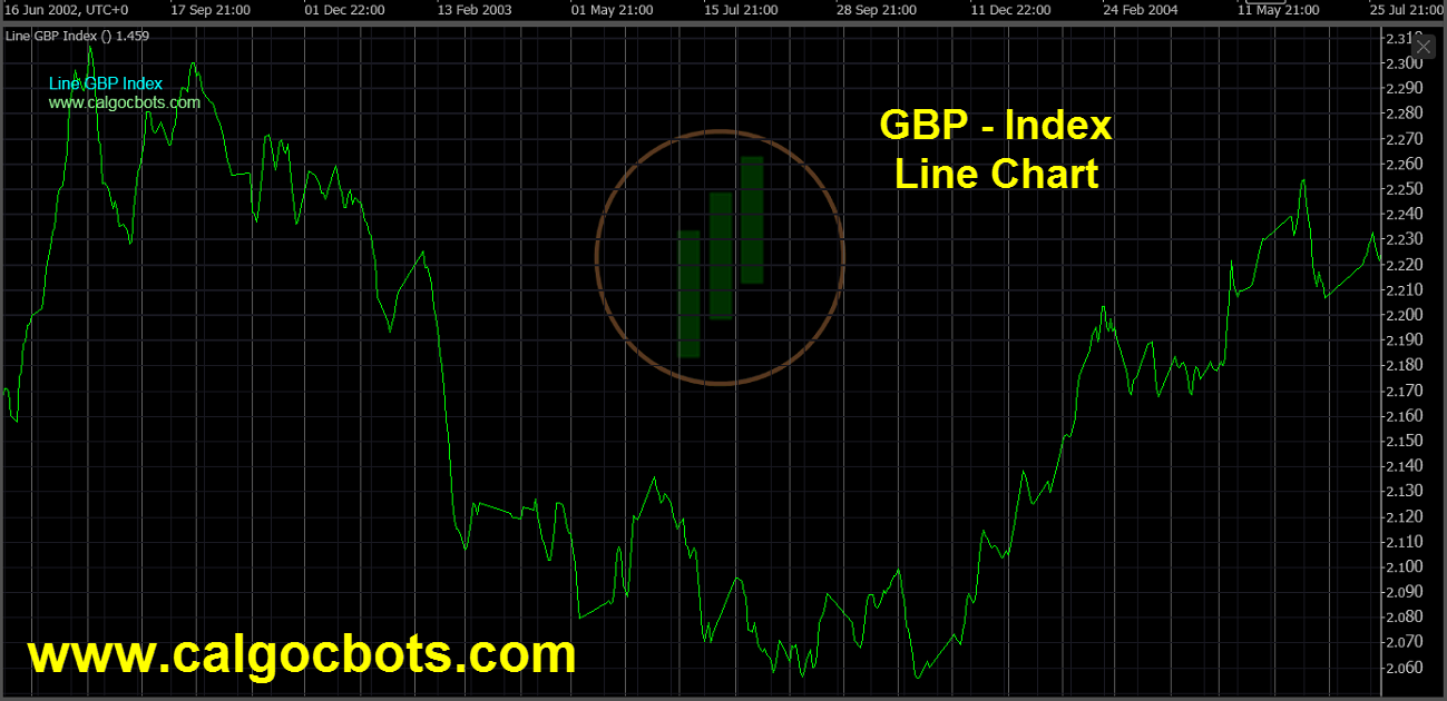 Great Britain Pound Index Chart - calgo - cbots - Line GBP Index Daily Chart 09 ctrader