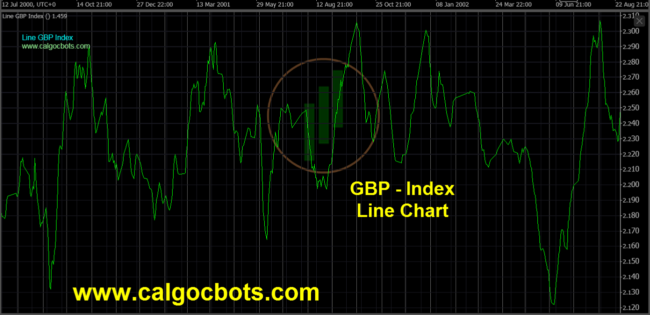 Great Britain Pound Index Chart - calgo - cbots - Line GBP Index Daily Chart 10 ctrader