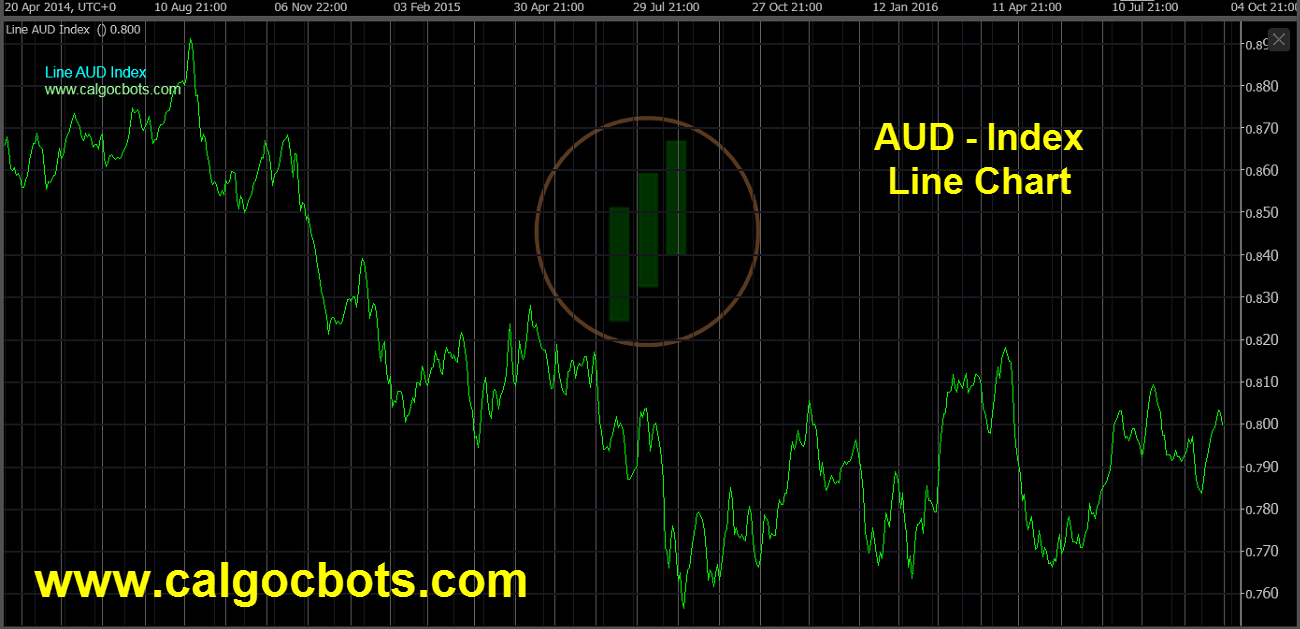 Aussie dollar Index Chart - calgo - cbots - Line AUD Index Daily Chart 01 ctrader
