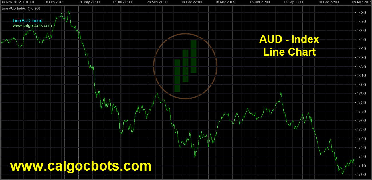 Aussie dollar Index Chart - calgo - cbots - Line AUD Index Daily Chart 02 ctrader