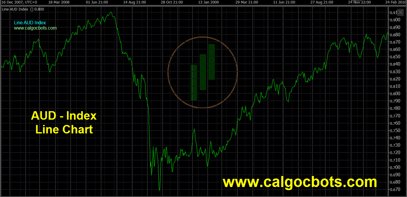 Aussie dollar Index Chart - calgo - cbots - Line AUD Index Daily Chart 05 ctrader