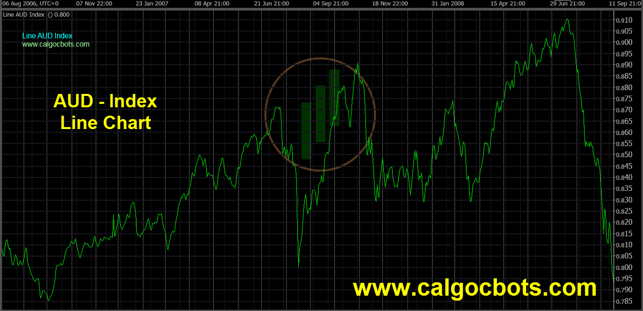 Aussie dollar Index Chart - calgo - cbots - Line AUD Index Daily Chart 06 ctrader