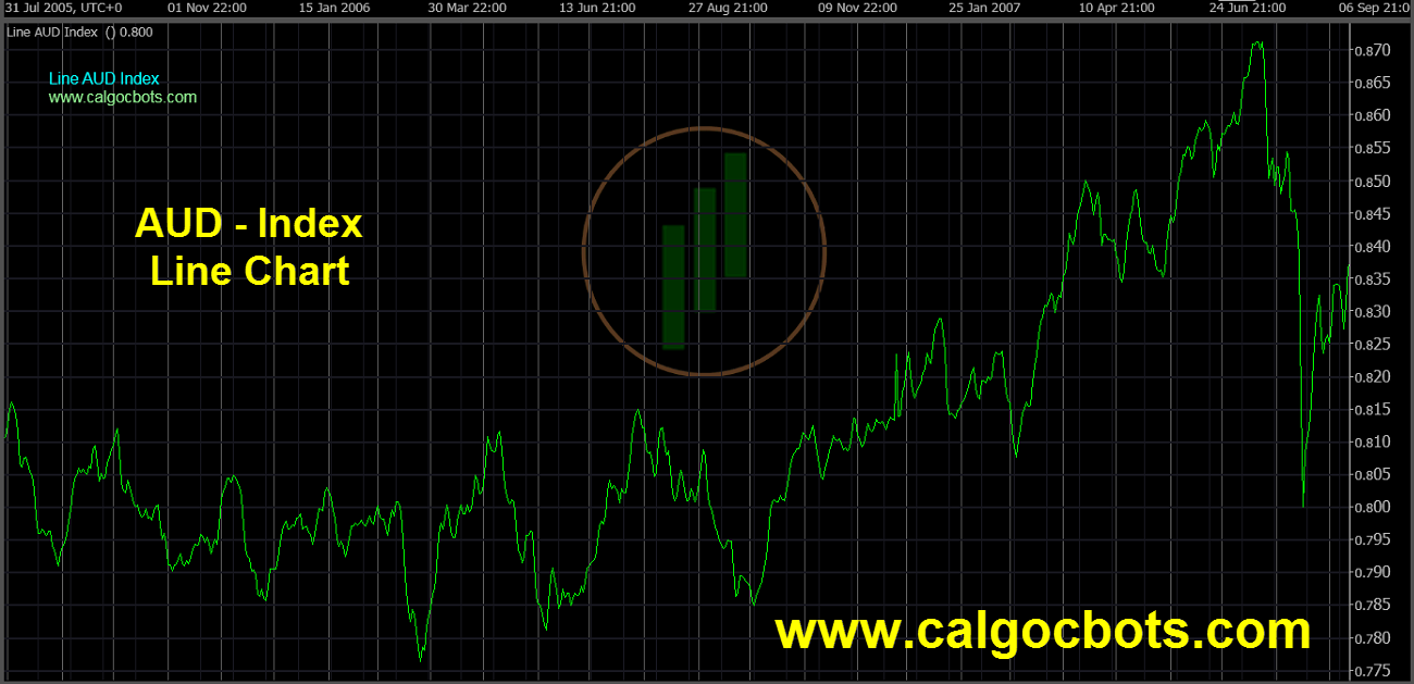 Aussie dollar Index Chart - calgo - cbots - Line AUD Index Daily Chart 07 ctrader