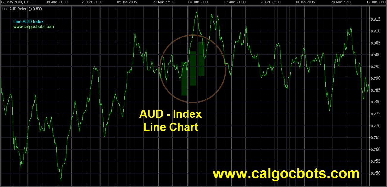 Aussie dollar Index Chart - calgo - cbots - Line AUD Index Daily Chart 08 ctrader