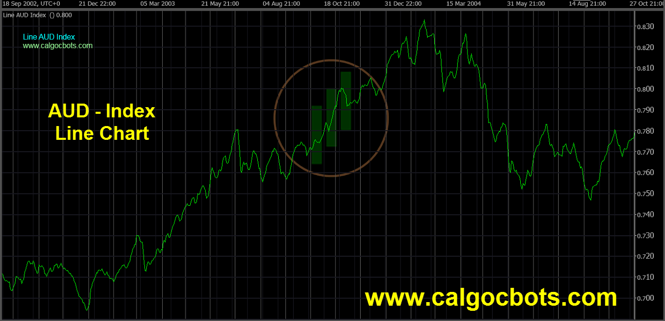 Aussie dollar Index Chart - calgo - cbots - Line AUD Index Daily Chart 09 ctrader