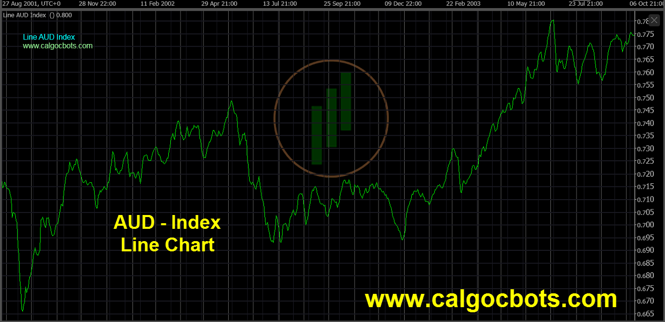 Aussie dollar Index Chart - calgo - cbots - Line AUD Index Daily Chart 10 ctrader