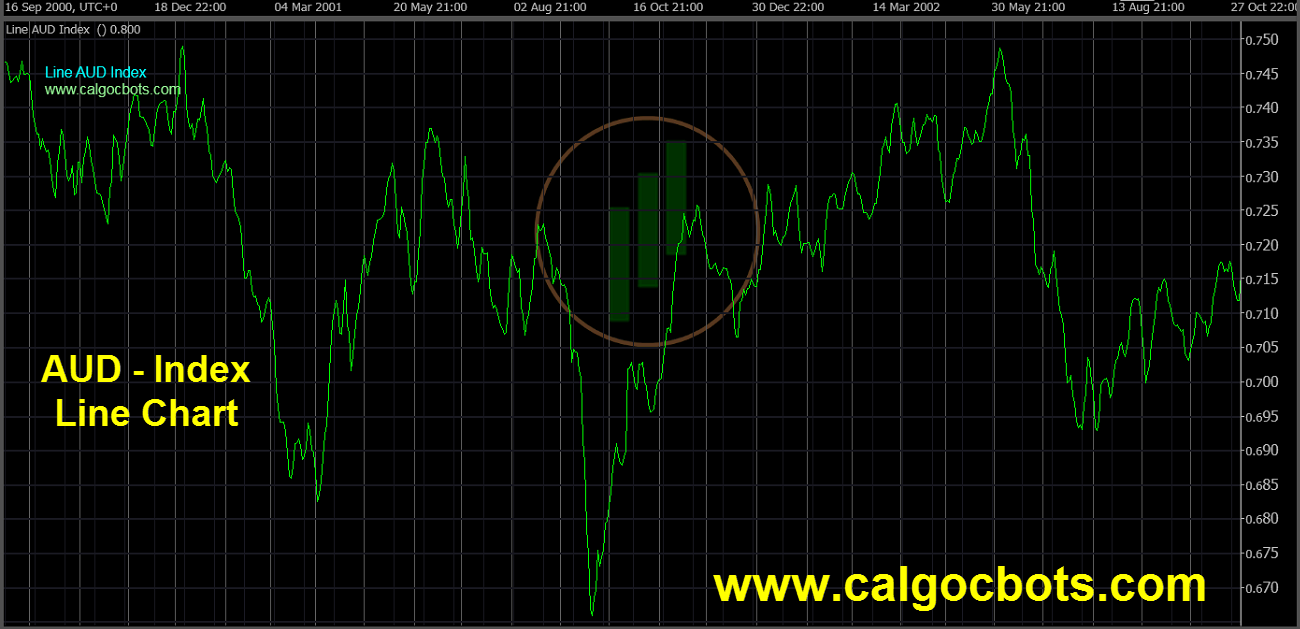 Aussie dollar Index Chart - calgo - cbots - Line AUD Index Daily Chart 11 ctrader