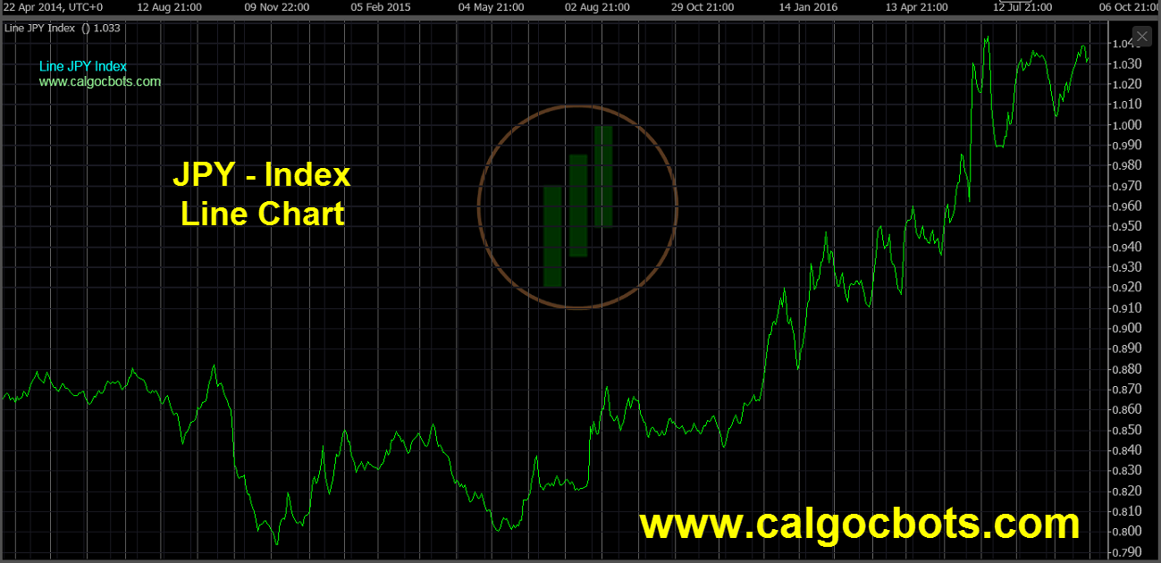 Japanese Yen Index Chart - calgo - cbots - Line JPY Index Daily Chart 01 ctrader