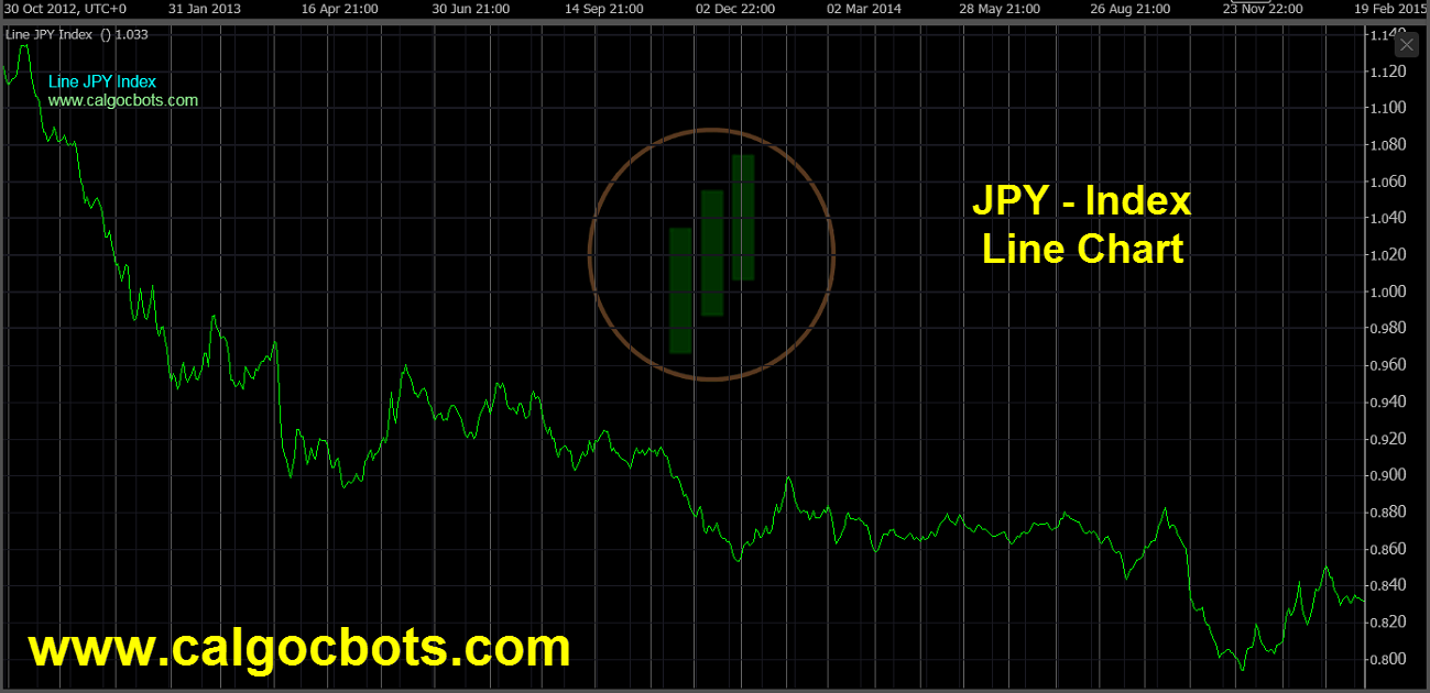 Japanese Yen Index Chart - calgo - cbots - Line JPY Index Daily Chart 02 ctrader