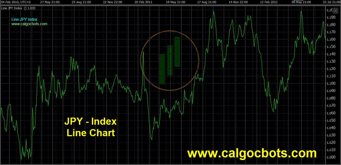Japanese Yen Index Chart - calgo - cbots - Line JPY Index Daily Chart 04 ctrader