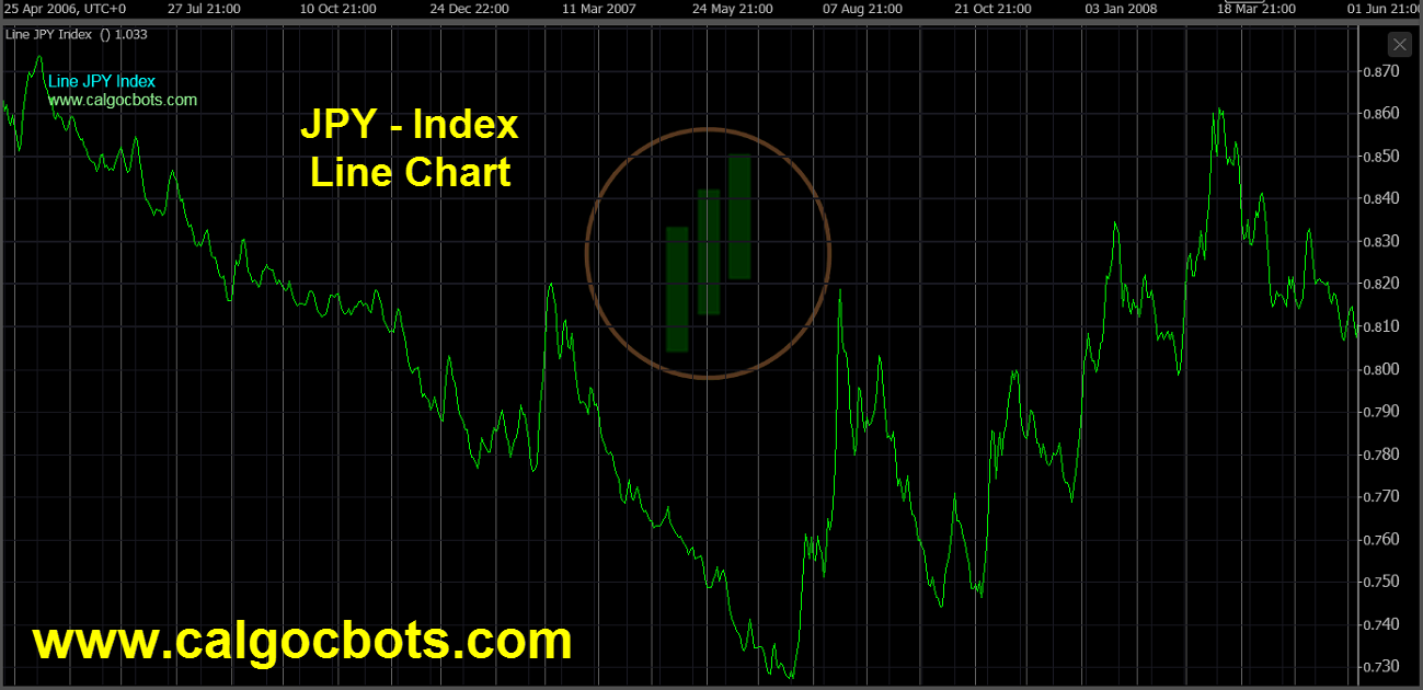 Japanese Yen Index Chart - calgo - cbots - Line JPY Index Daily Chart 07 ctrader
