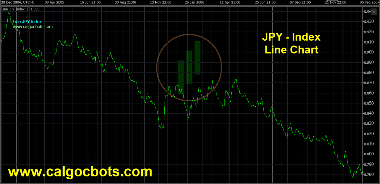 Japanese Yen Index Chart - calgo - cbots - Line JPY Index Daily Chart 08 ctrader