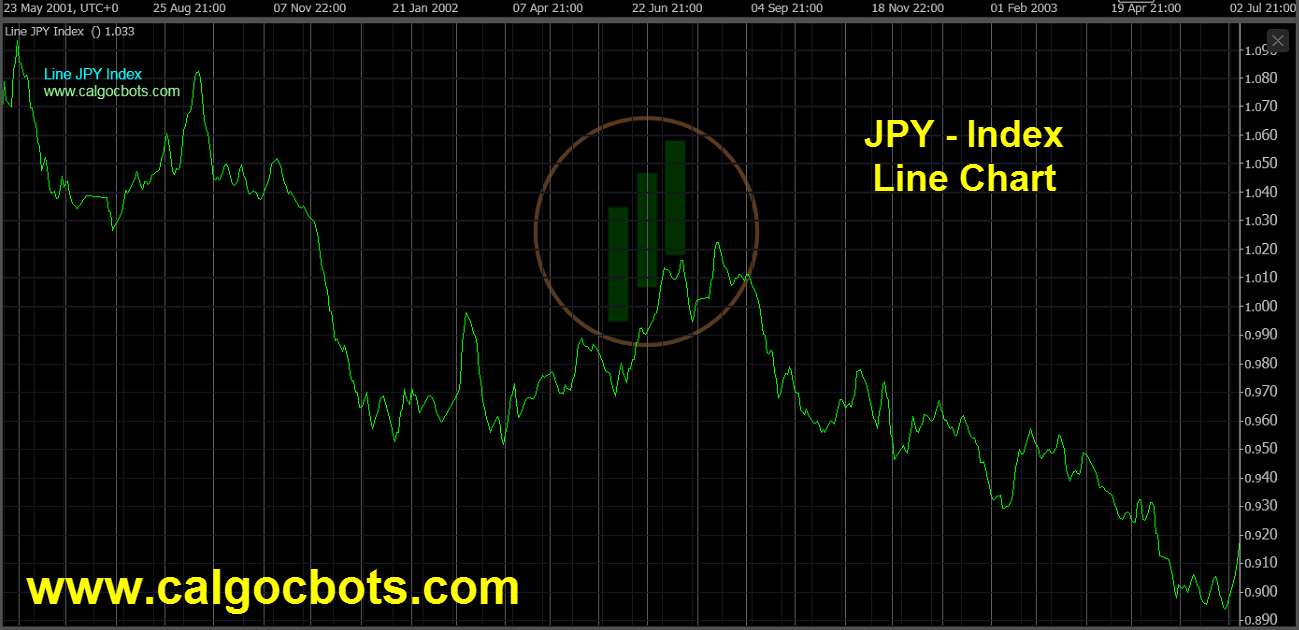 Japanese Yen Index Chart - calgo - cbots - Line JPY Index Daily Chart 09 ctrader