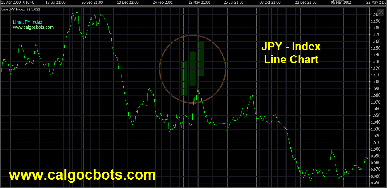 Japanese Yen Index Chart - calgo - cbots - Line JPY Index Daily Chart 10 ctrader