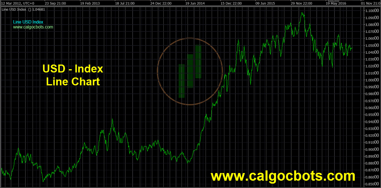 US dollar Index Chart - calgo - cbots - Line USD Index Daily 01 ctrader