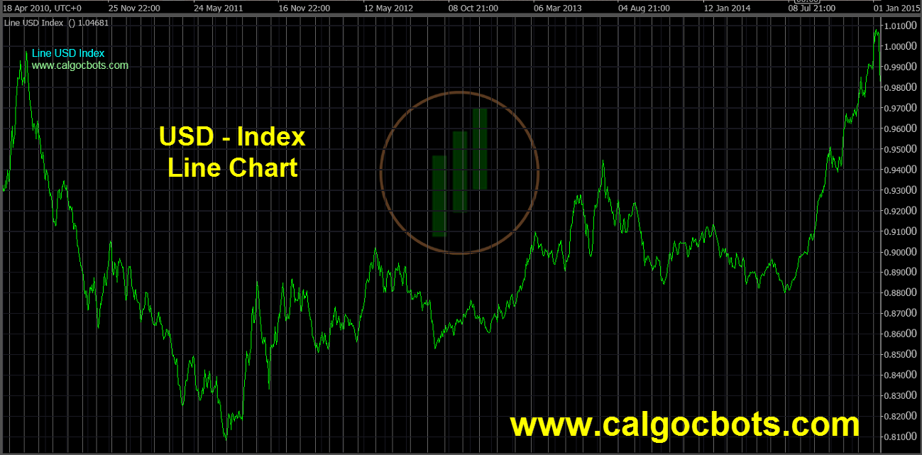 US dollar Index Chart - calgo - cbots - Line USD Index Daily 02 ctrader