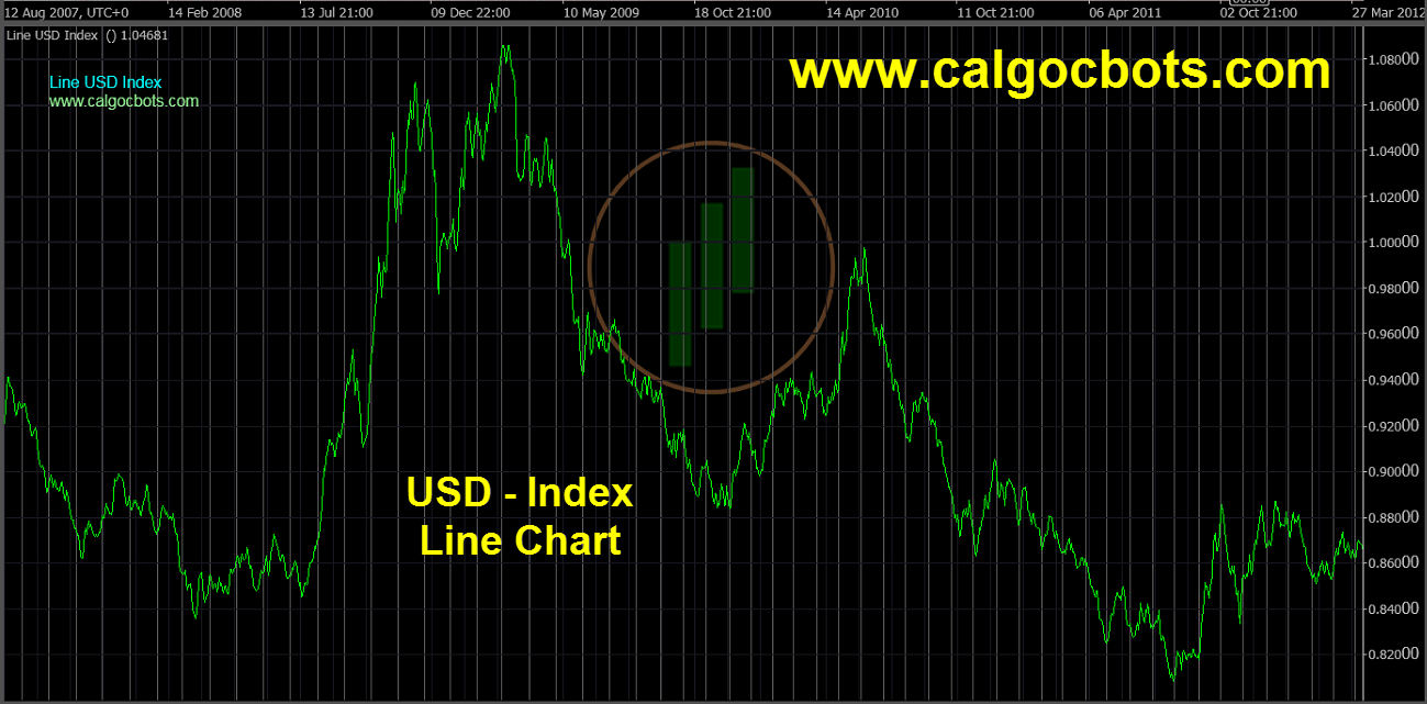 US dollar Index Chart - calgo - cbots - Line USD Index Daily 03 ctrader