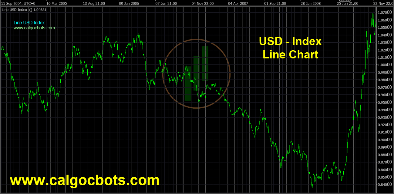 US dollar Index Chart - calgo - cbots - Line USD Index Daily 04 ctrader