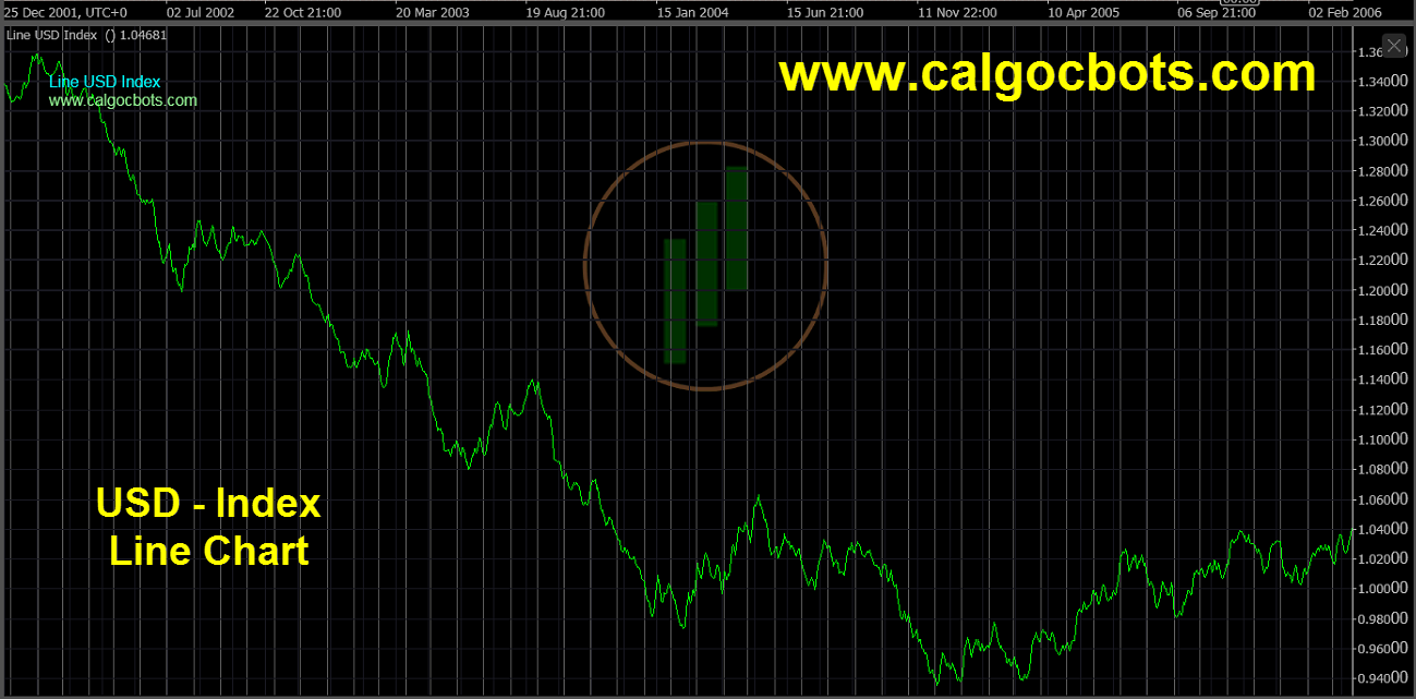 US dollar Index Chart - calgo - cbots - Line USD Index Daily 05 ctrader