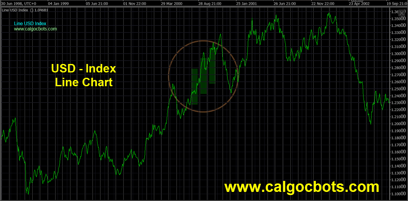 US dollar Index Chart - calgo - cbots - Line USD Index Daily 07 ctrader